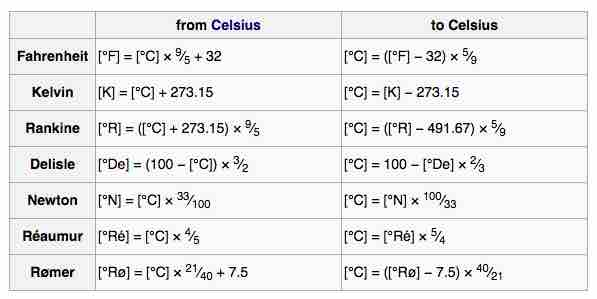 Image Conversion To And From Degrees Celsius