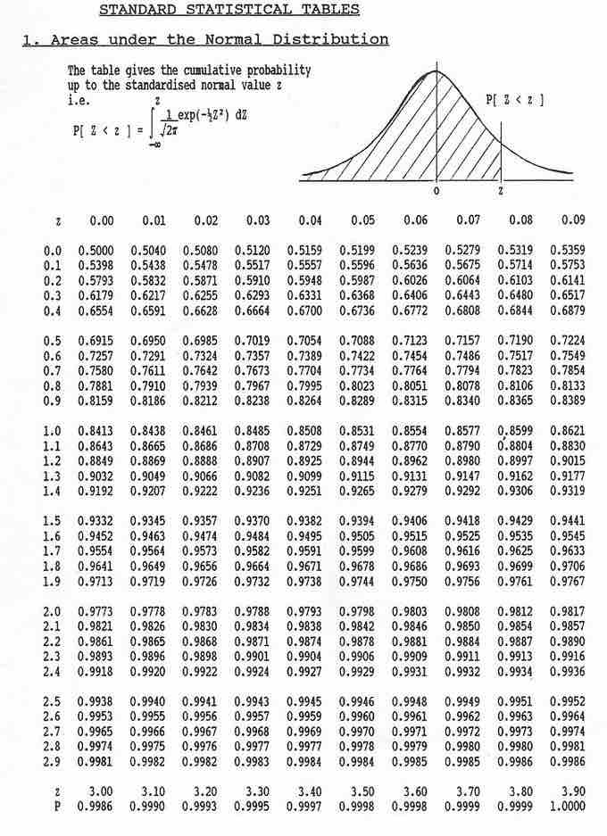 Finding The Area Under The Normal Curve