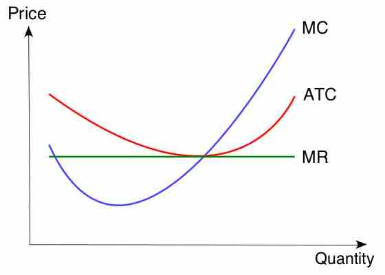Relationship Between Average And Marginal Cost