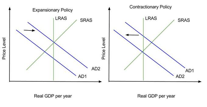 Reading: Monetary Policy and Aggregate Demand