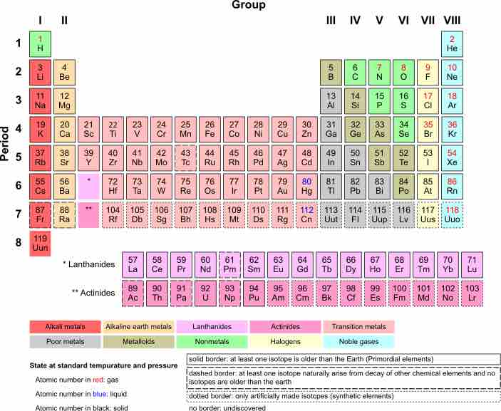 Image Periodic Table Of The Elements