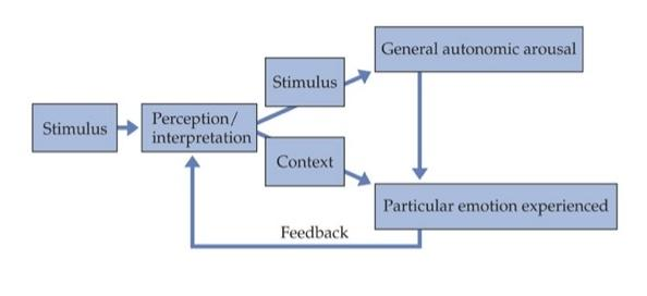 physiological theory of emotion