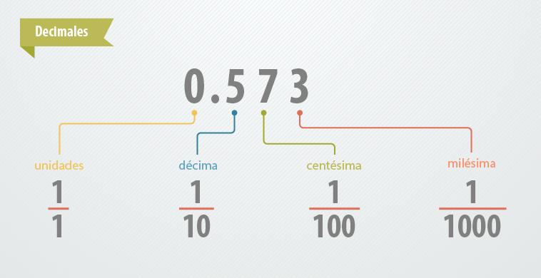fina artesanía fábrica auténtica colores armoniosos Decimales y porcentajes - Lectura y escritura de decimales
